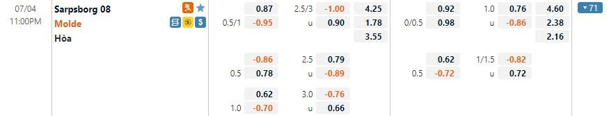 Tỷ lệ kèo Sarpsborg vs Molde