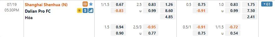 Tỷ lệ kèo Shanghai Shenhua vs Dalian