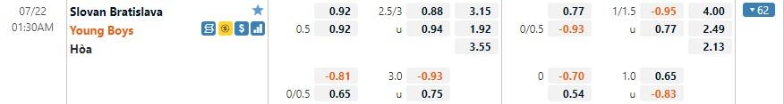 Tỷ lệ kèo Slovan vs Young Boys
