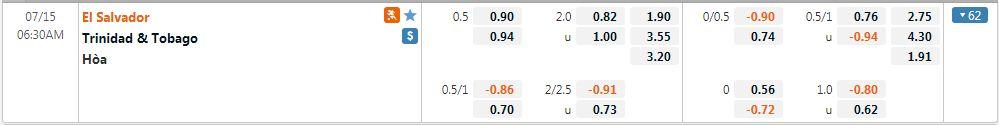 Tỷ lệ kèo Trinidad & Tobago vs El Salvador