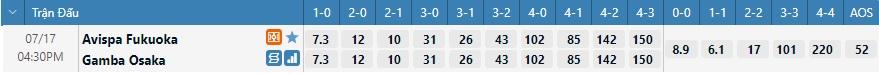 Tỷ lệ kèo tỷ số Avispa vs Gamba Osaka