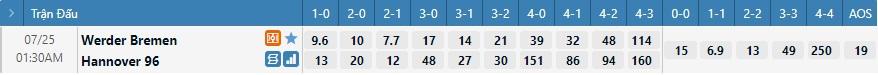 Tỷ lệ kèo tỷ số Bremen vs Hannover