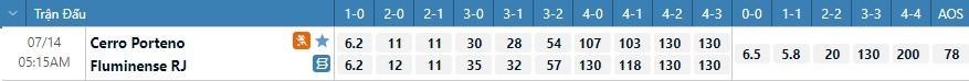 Tỷ lệ kèo tỷ số Cerro Porteno vs Fluminense