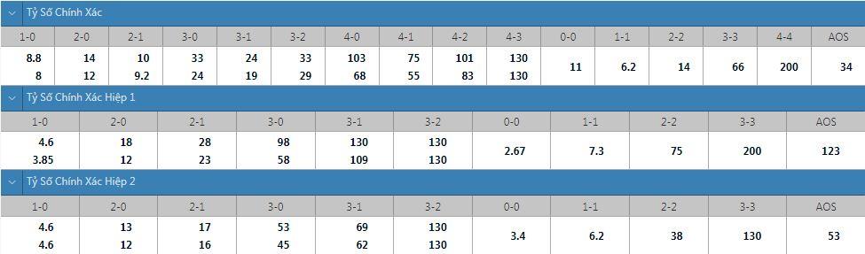 Tỷ lệ kèo tỷ số chính xác Changchun Yatai vs Beijing Guoan