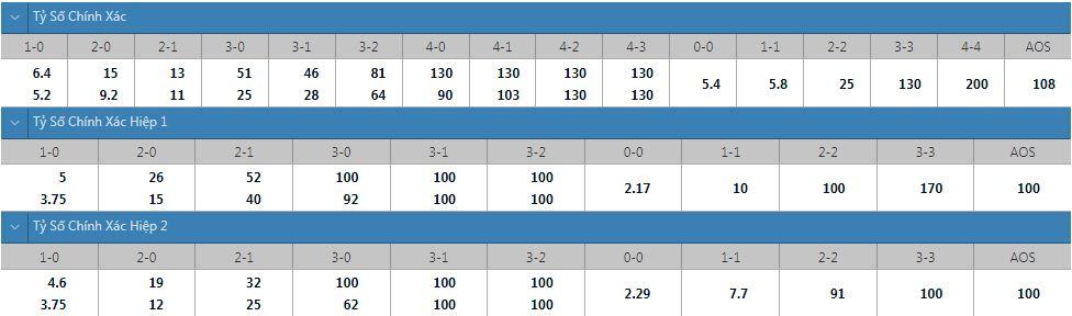 Tỷ lệ kèo tỷ số chính xác Cuiaba vs Corinthians