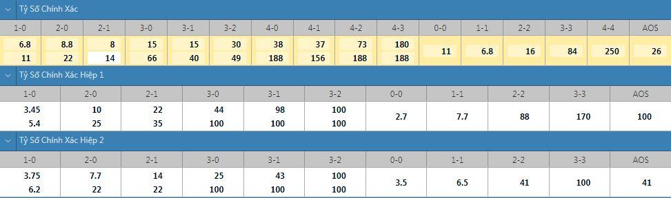 Tỷ lệ kèo tỷ số chính xác Degerfors vs Ostersunds