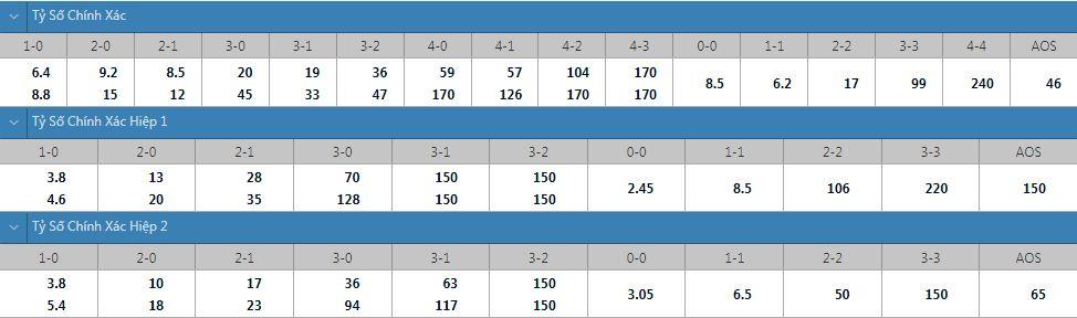Tỷ lệ kèo tỷ số chính xác Dijon vs Sochaux