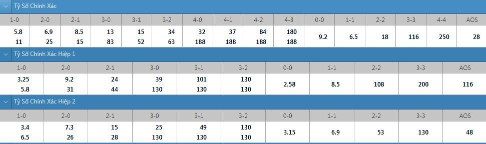 Tỷ lệ kèo tỷ số chính xác Finn Harps vs Waterford