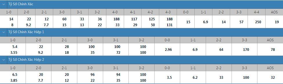 Tỷ lệ kèo tỷ số chính xác Flora vs Legia
