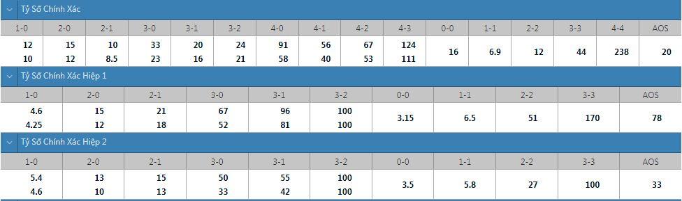 Tỷ lệ kèo tỷ số chính xác Galatasaray vs PSV
