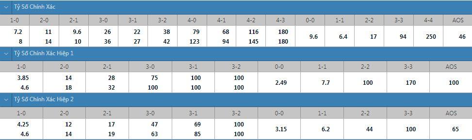 Tỷ lệ kèo tỷ số chính xác Hacken vs Solna