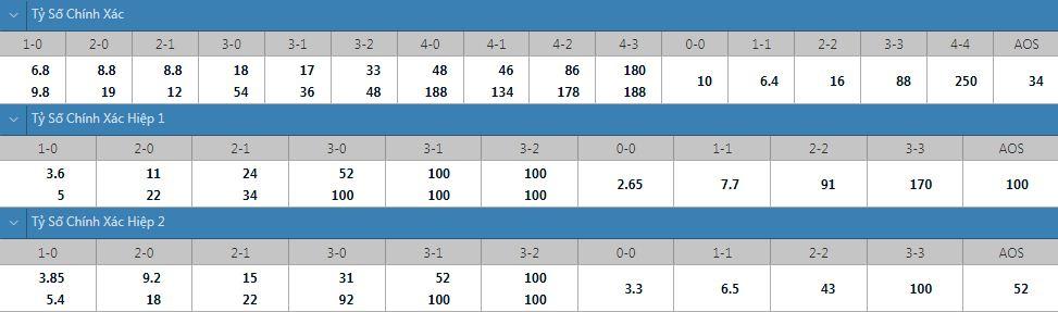 Tỷ lệ kèo tỷ số chính xác Halmstad vs Varberg