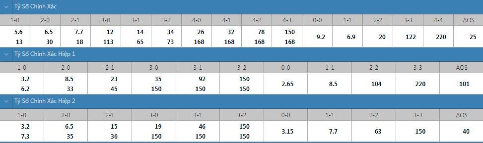 Tỷ lệ kèo tỷ số chính xác HIFK vs KTP