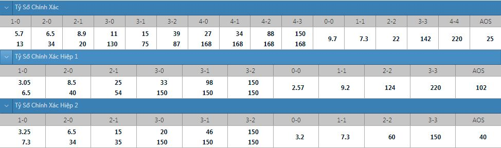 Tỷ lệ kèo tỷ số chính xác Honka vs Oulu