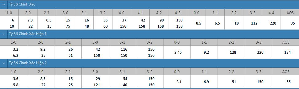 Tỷ lệ kèo tỷ số chính xác Ilves vs Oulu