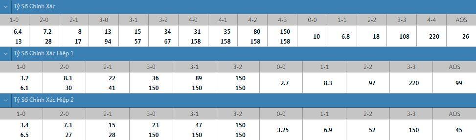 Tỷ lệ kèo tỷ số chính xác Inter Turku vs HIFK