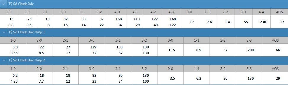 Tỷ lệ kèo tỷ số chính xác Lillestrom vs Molde