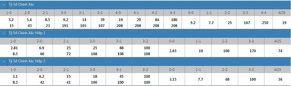 Tỷ lệ kèo tỷ số chính xác Malmo vs HJK