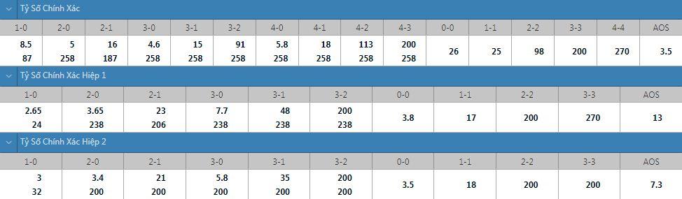 Tỷ lệ kèo tỷ số chính xác Martinique vs Mỹ