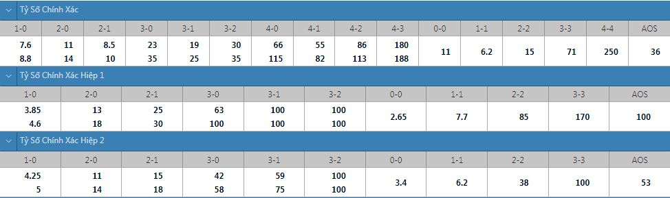 Tỷ lệ kèo tỷ số chính xác Midtjylland vs Celtic
