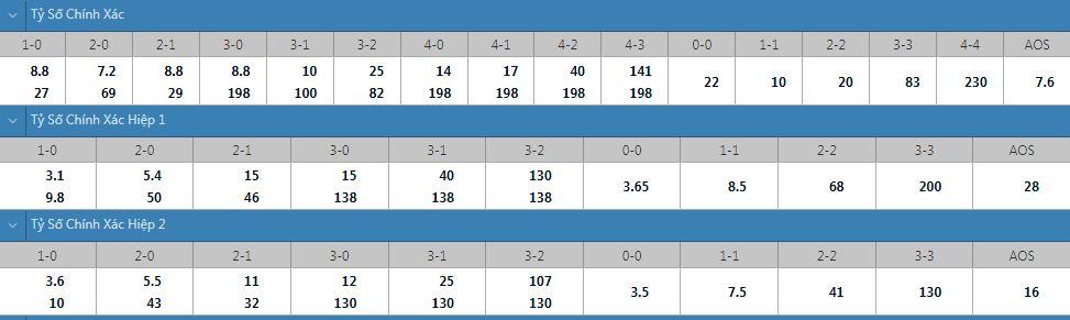 Tỷ lệ kèo tỷ số chính xác Molde vs Odd