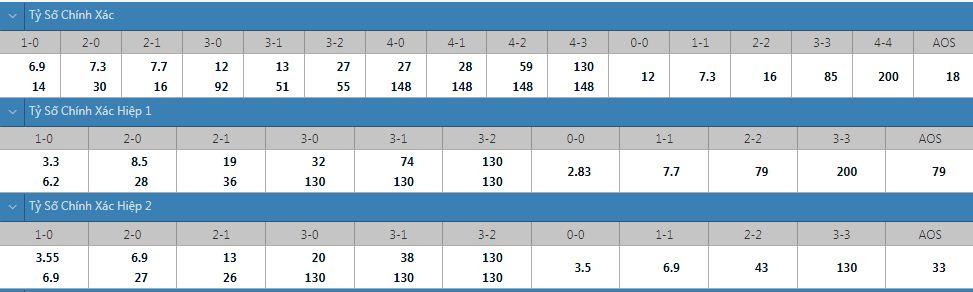 Tỷ lệ kèo tỷ số chính xác Nashville vs Atlanta United