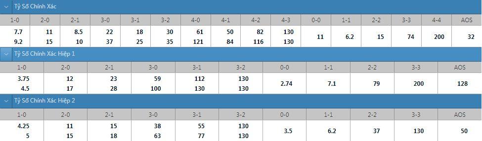 Tỷ lệ kèo tỷ số chính xác New York RB vs Philadelphia