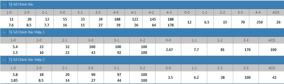 Tỷ lệ kèo tỷ số chính xác Nicosia vs Dinamo Zagreb