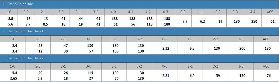 Tỷ lệ kèo tỷ số chính xác Nizhny vs Sochi