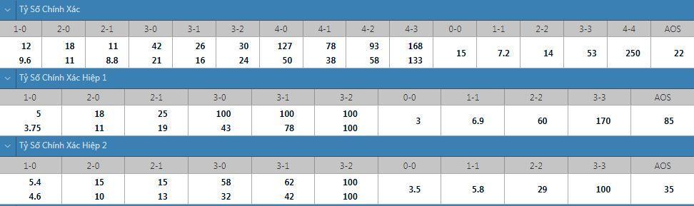Tỷ lệ kèo tỷ số chính xác Norrkoping vs Malmo
