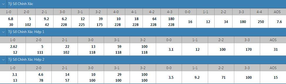 Tỷ lệ kèo tỷ số chính xác Olympiakos vs Neftci