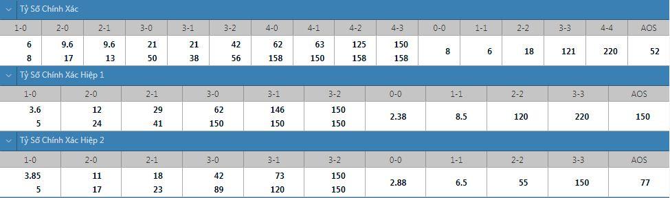 Tỷ lệ kèo tỷ số chính xác Oulu vs Kotka