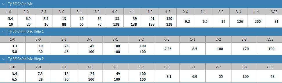 Tỷ lệ kèo tỷ số chính xác Palmeiras vs Santos
