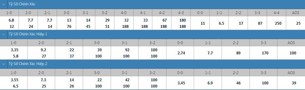 Tỷ lệ kèo tỷ số chính xác PSV vs Galatasaray