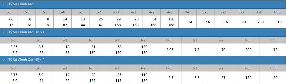 Tỷ lệ kèo tỷ số chính xác Rosenborg vs Kristiansund