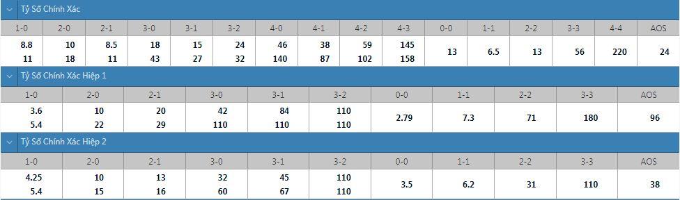 Tỷ lệ kèo tỷ số chính xác Sapporo vs Gamba Osaka