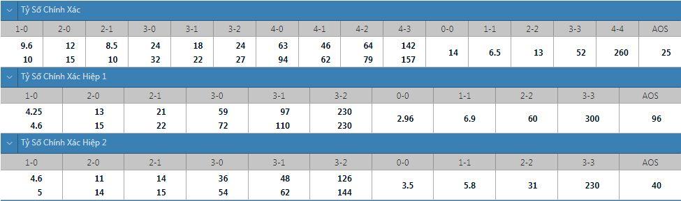 Tỷ lệ kèo tỷ số chính xác Schalke 04 vs Hamburger