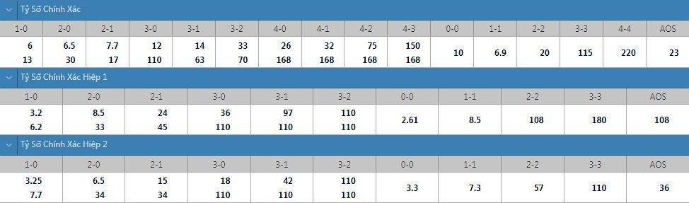 Tỷ lệ kèo tỷ số chính xác U23 Ai Cập vs U23 Argentina