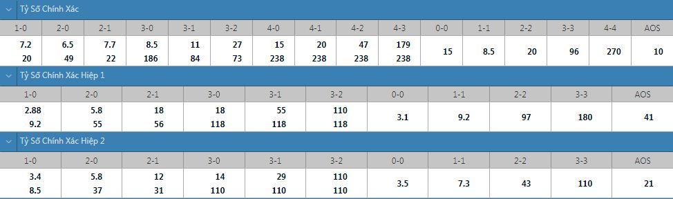 Tỷ lệ kèo tỷ số chính xác U23 Brazil vs U23 Ai Cập