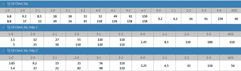 Tỷ lệ kèo tỷ số chính xác U23 Brazil vs U23 Đức