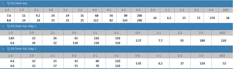 Tỷ lệ kèo tỷ số chính xác U23 Hàn Quốc vs U23 Mexico