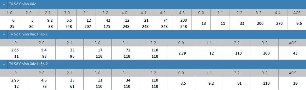 Tỷ lệ kèo tỷ số chính xác U23 Nhật Bản vs U23 New Zealand