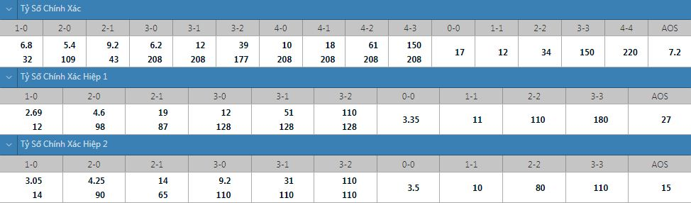Tỷ lệ kèo tỷ số chính xác U23 Pháp vs U23 Nam Phi