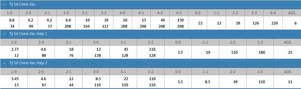 Tỷ lệ kèo tỷ số chính xác U23 Saudi Arabia vs U23 Brazil
