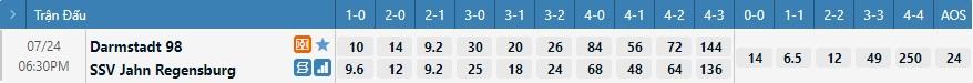 Tỷ lệ kèo tỷ số Darmstadt vs Regensburg