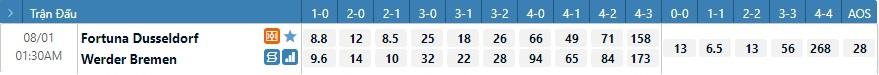 Tỷ lệ kèo tỷ số Dusseldorf vs Werder Bremen