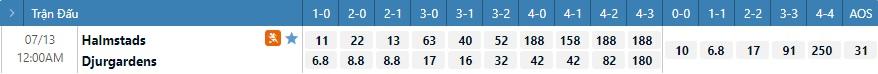 Tỷ lệ kèo tỷ số Halmstad vs Djurgarden