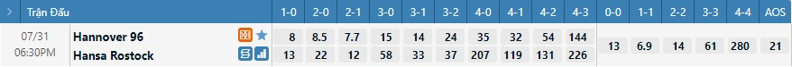 Tỷ lệ kèo tỷ số Hannover vs Hansa Rostock