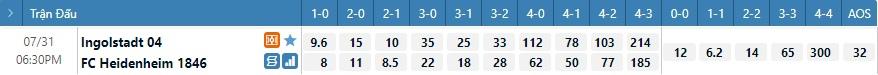 Tỷ lệ kèo tỷ số Ingolstadt vs Heidenheim