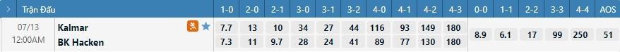 Tỷ lệ kèo tỷ số Kalmar vs Hacken